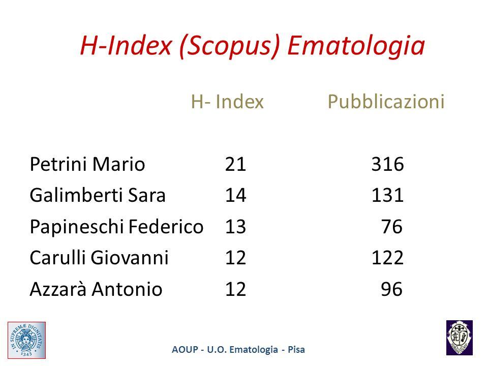 H-Index (Scopus) Ematologia H- Index Pubblicazioni Petrini Mario21316 Galimberti Sara14 131 Papineschi Federico13 76 Carulli Giovanni12 122 Azzarà Ant