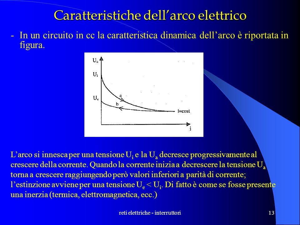 reti elettriche - interruttori13 Caratteristiche dellarco elettrico -In un circuito in cc la caratteristica dinamica dellarco è riportata in figura. L