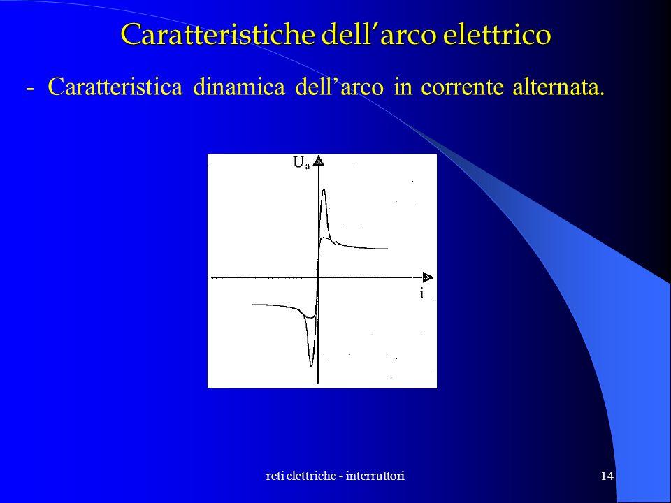 reti elettriche - interruttori14 Caratteristiche dellarco elettrico -Caratteristica dinamica dellarco in corrente alternata.