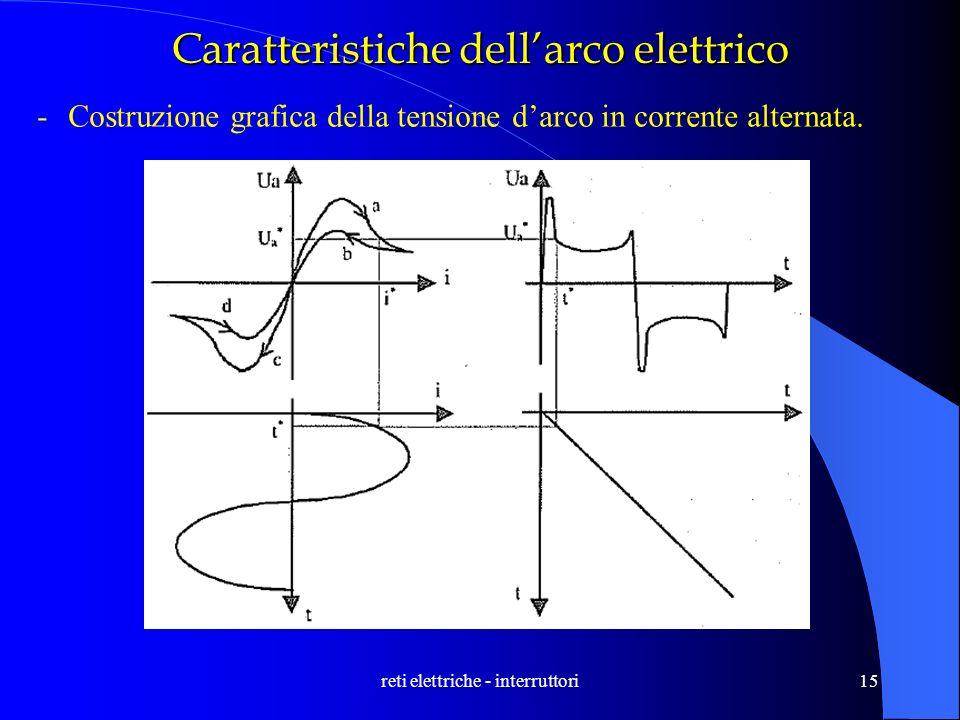 reti elettriche - interruttori15 Caratteristiche dellarco elettrico -Costruzione grafica della tensione darco in corrente alternata.