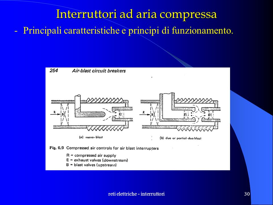 reti elettriche - interruttori30 Interruttori ad aria compressa -Principali caratteristiche e principi di funzionamento.