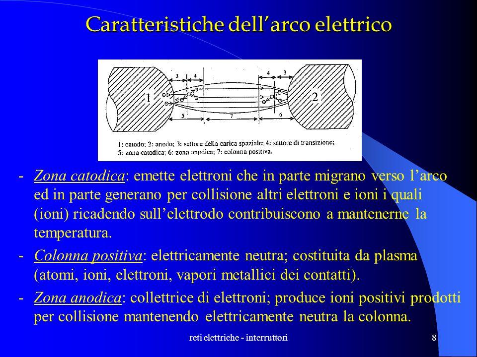 reti elettriche - interruttori8 Caratteristiche dellarco elettrico -Zona catodica: emette elettroni che in parte migrano verso larco ed in parte gener