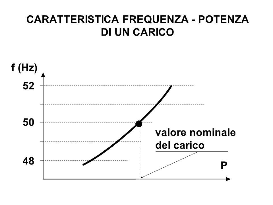 CARATTERISTICA FREQUENZA - POTENZA DI UN CARICO 52 48 50 f (Hz) P valore nominale del carico