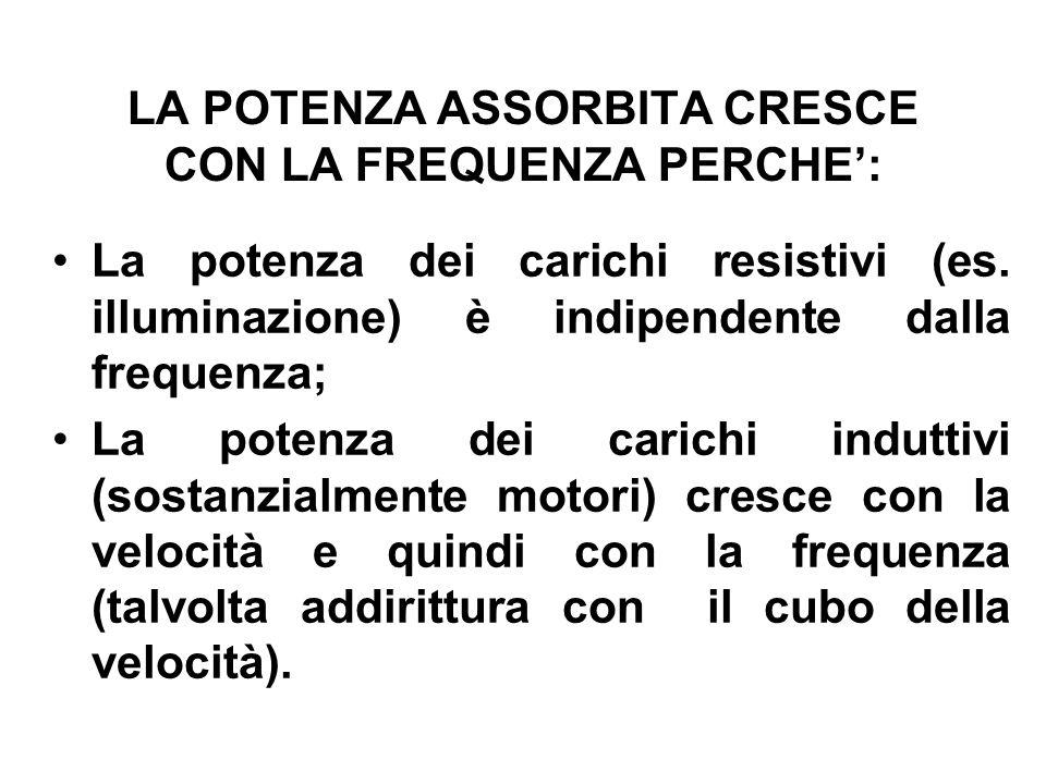 LA POTENZA ASSORBITA CRESCE CON LA FREQUENZA PERCHE: La potenza dei carichi resistivi (es.