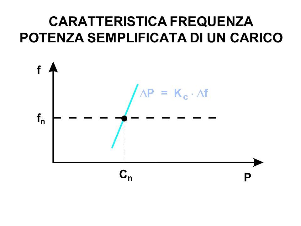 CARATTERISTICA FREQUENZA POTENZA SEMPLIFICATA DI UN CARICO fnfn f P CnCn