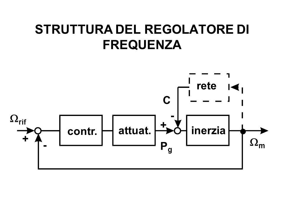 STRUTTURA DEL REGOLATORE DI FREQUENZA m rif contr. attuat. inerzia C PgPg rete + + - -