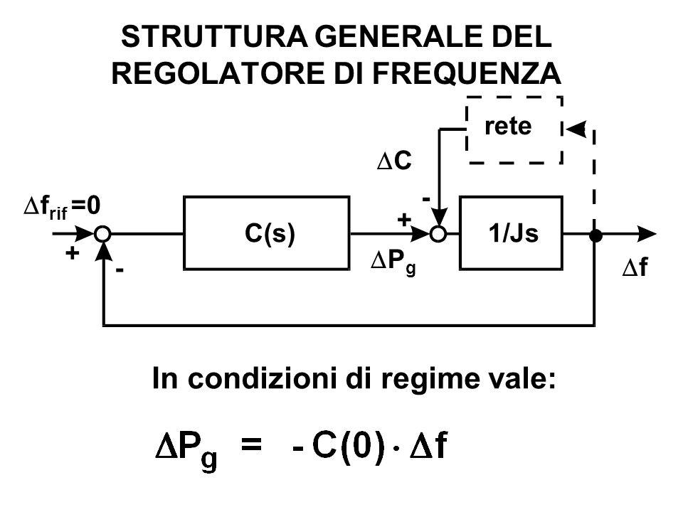STRUTTURA GENERALE DEL REGOLATORE DI FREQUENZA C P g rete + + - - f f rif =0 1/JsC(s) In condizioni di regime vale: