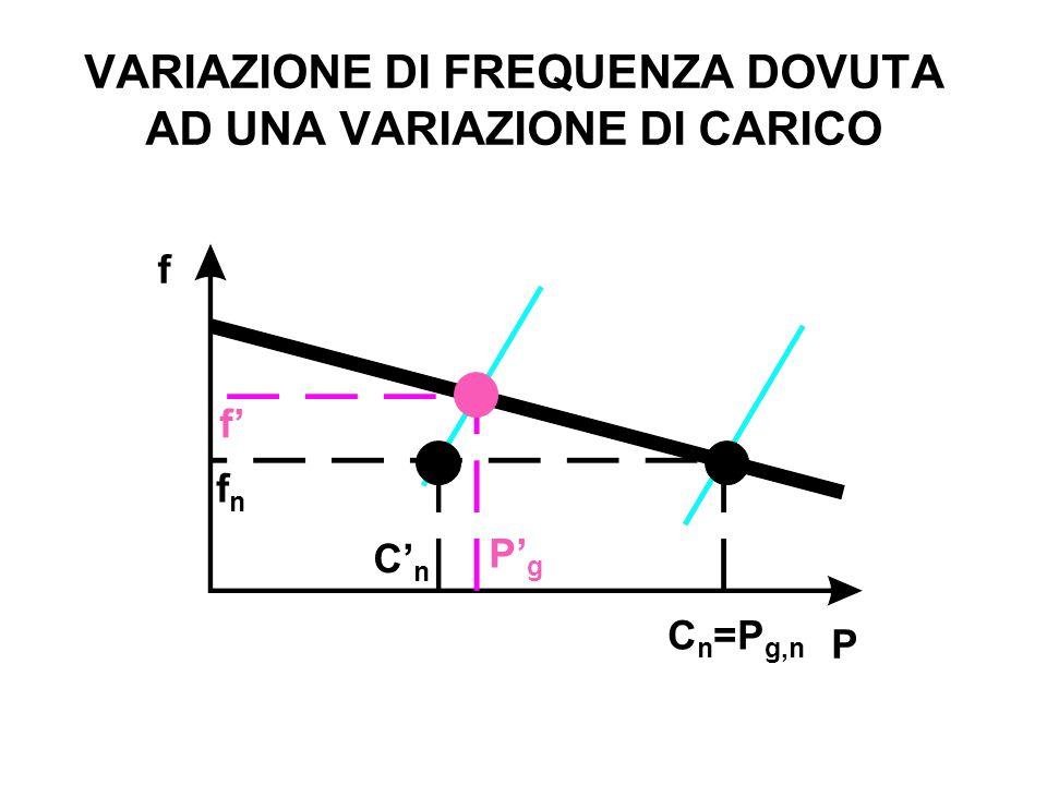 VARIAZIONE DI FREQUENZA DOVUTA AD UNA VARIAZIONE DI CARICO PgPg P f fnfn f CnCn C n =P g,n
