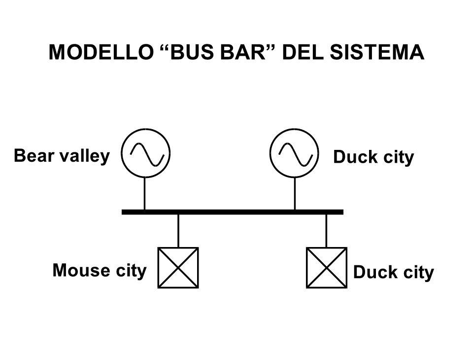 MODELLO BUS BAR DEL SISTEMA Bear valley Duck city Mouse city Duck city
