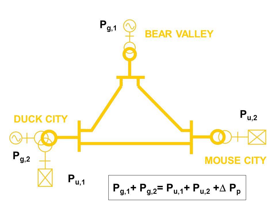 BEAR VALLEY DUCK CITY MOUSE CITY P u,1 P g,2 P u,2 P g,1 P g,1 + P g,2 = P u,1 + P u,2 + P p