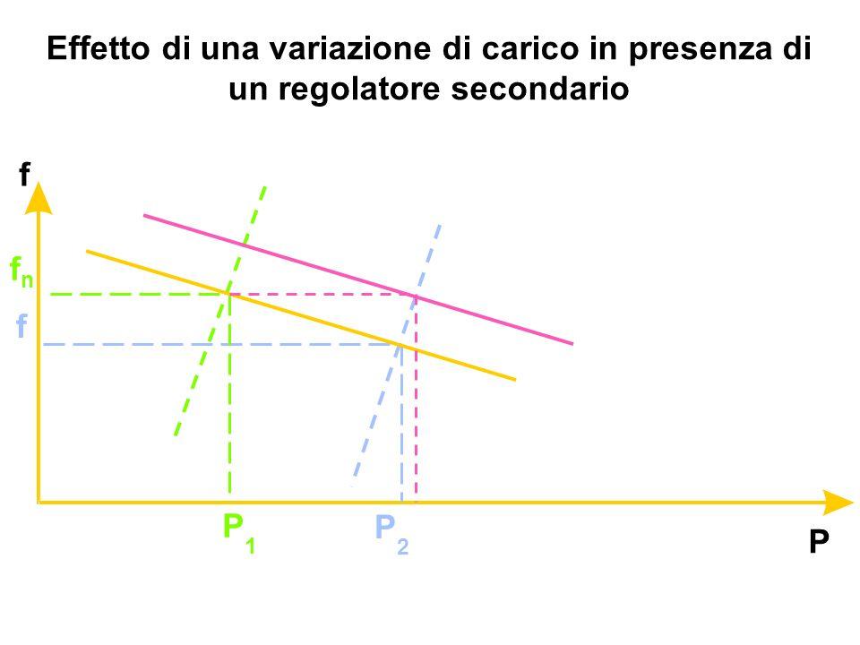 Effetto di una variazione di carico in presenza di un regolatore secondario P f fnfn f P1P1 P2P2
