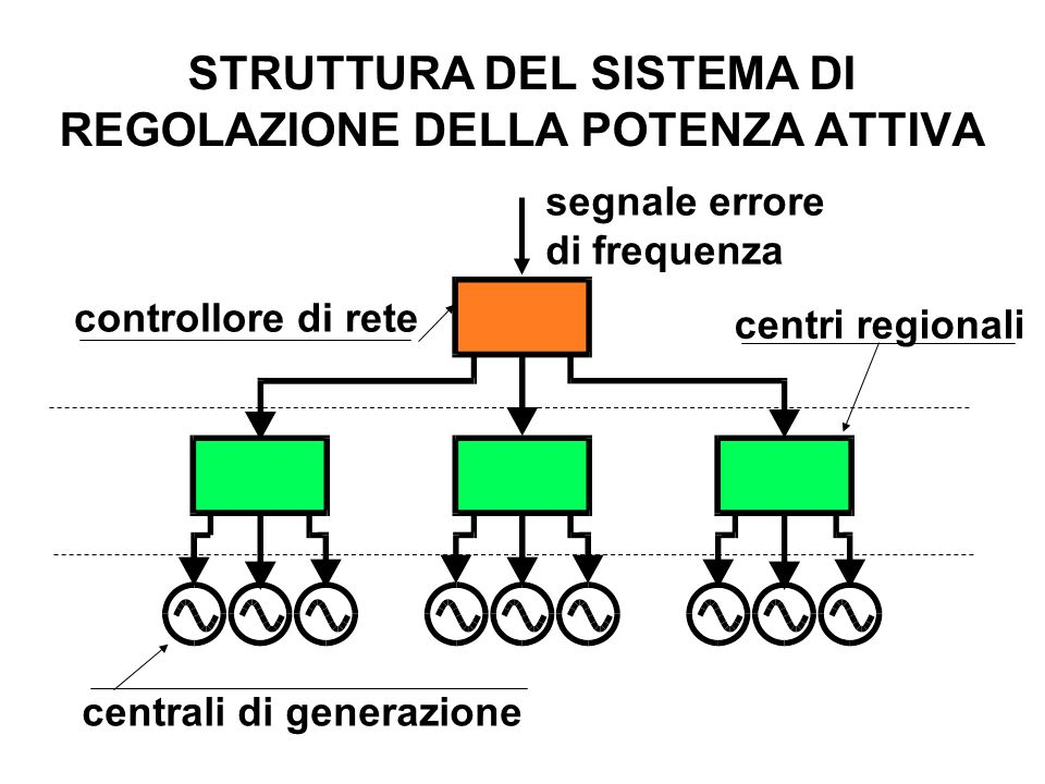 STRUTTURA DEL SISTEMA DI REGOLAZIONE DELLA POTENZA ATTIVA controllore di rete centri regionali centrali di generazione segnale errore di frequenza