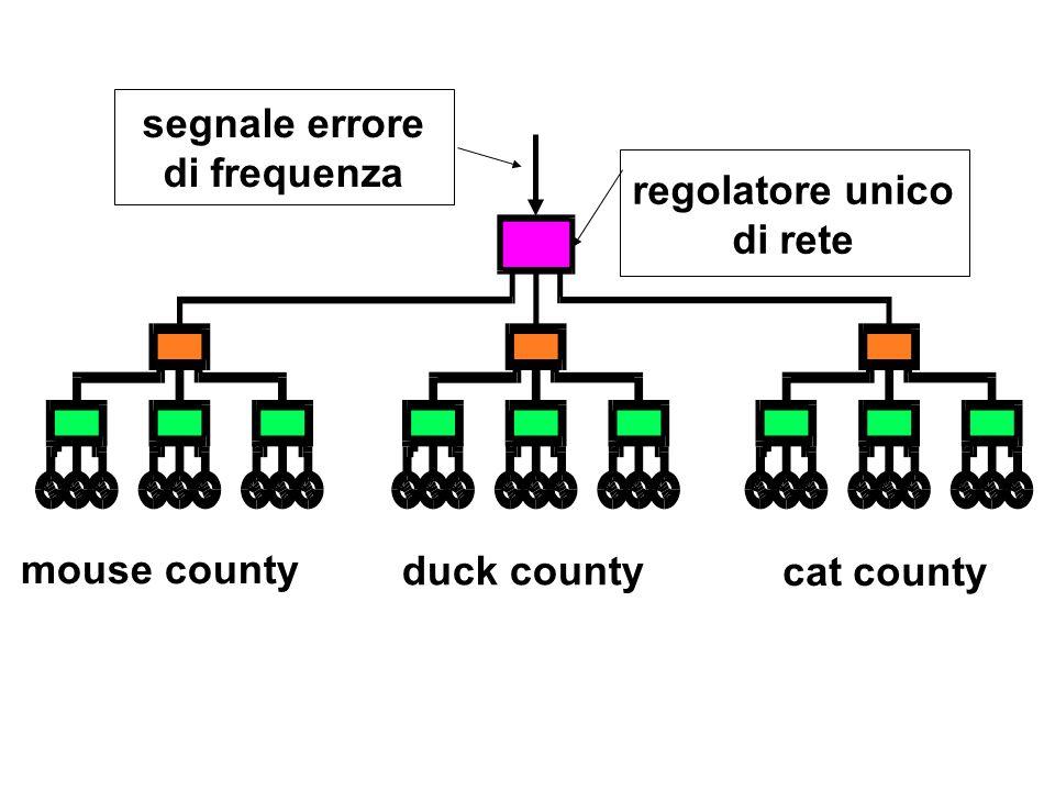 mouse county duck county cat county regolatore unico di rete segnale errore di frequenza