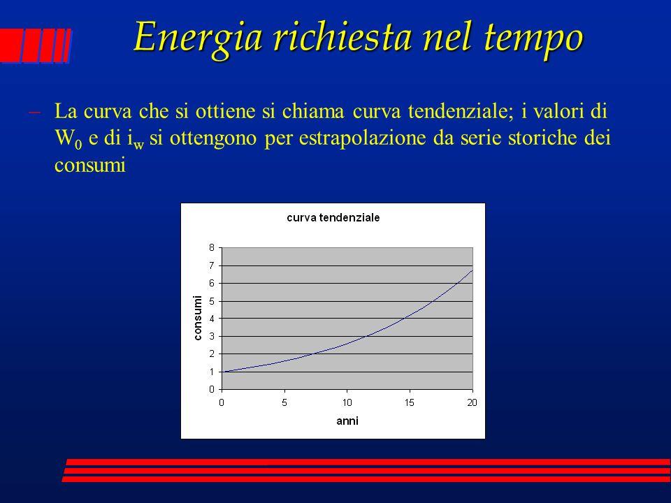 Energia richiesta nel tempo –La curva che si ottiene si chiama curva tendenziale; i valori di W 0 e di i w si ottengono per estrapolazione da serie storiche dei consumi