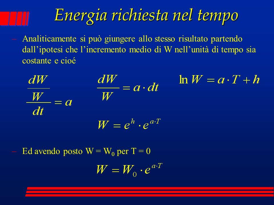 Energia richiesta nel tempo –Analiticamente si può giungere allo stesso risultato partendo dallipotesi che lincremento medio di W nellunità di tempo sia costante e cioé –Ed avendo posto W = W 0 per T = 0