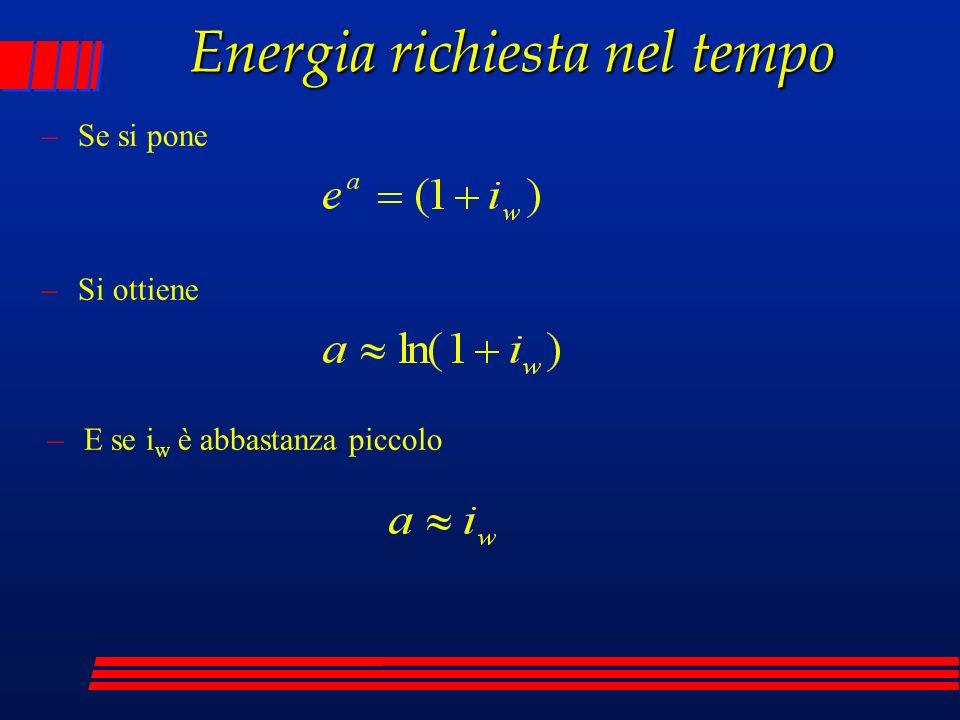 Energia richiesta nel tempo –Se si pone –E se i w è abbastanza piccolo –Si ottiene