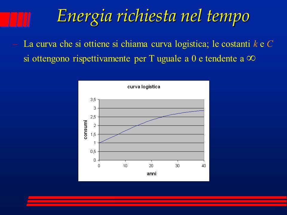 Energia richiesta nel tempo –La curva che si ottiene si chiama curva logistica; le costanti k e C si ottengono rispettivamente per T uguale a 0 e tend