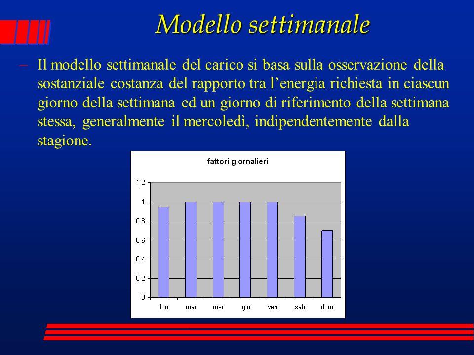 Modello settimanale –Il modello settimanale del carico si basa sulla osservazione della sostanziale costanza del rapporto tra lenergia richiesta in ci
