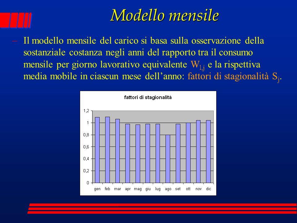 Modello mensile –Il modello mensile del carico si basa sulla osservazione della sostanziale costanza negli anni del rapporto tra il consumo mensile pe