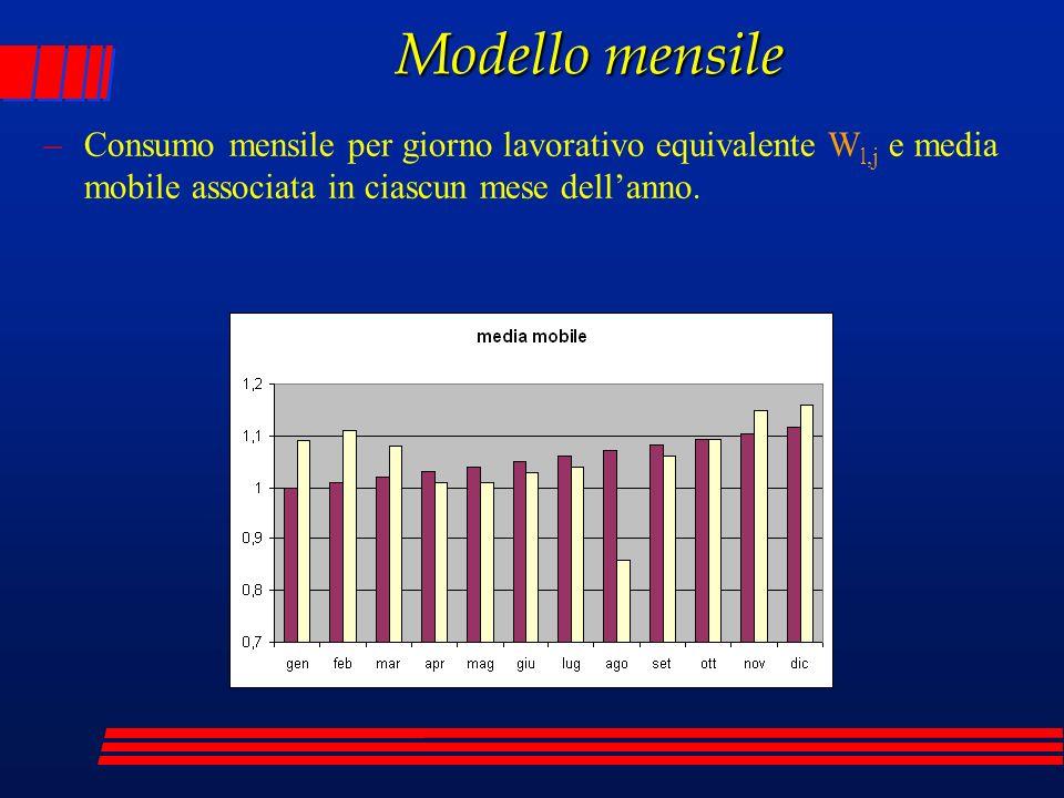 Modello mensile –Consumo mensile per giorno lavorativo equivalente W l,j e media mobile associata in ciascun mese dellanno.
