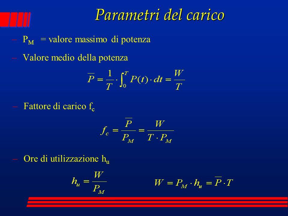 Parametri del carico –P M = valore massimo di potenza –Valore medio della potenza –Fattore di carico f c –Ore di utilizzazione h u