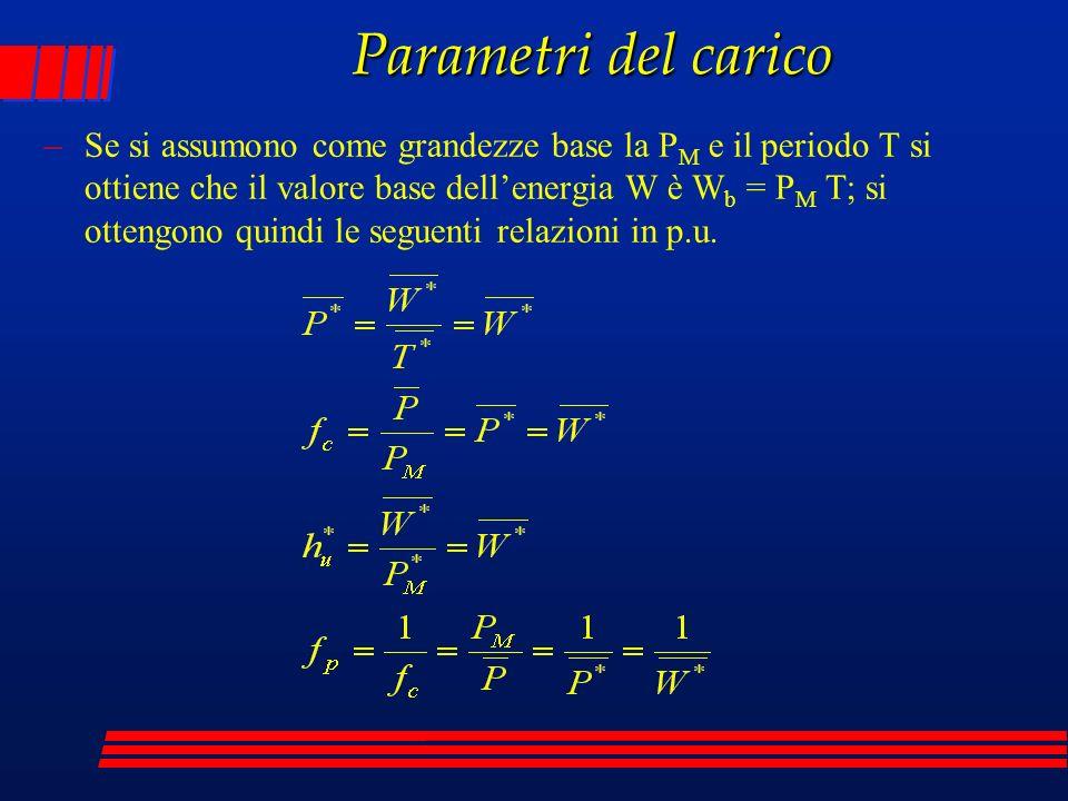 Parametri del carico –Se si assumono come grandezze base la P M e il periodo T si ottiene che il valore base dellenergia W è W b = P M T; si ottengono quindi le seguenti relazioni in p.u.