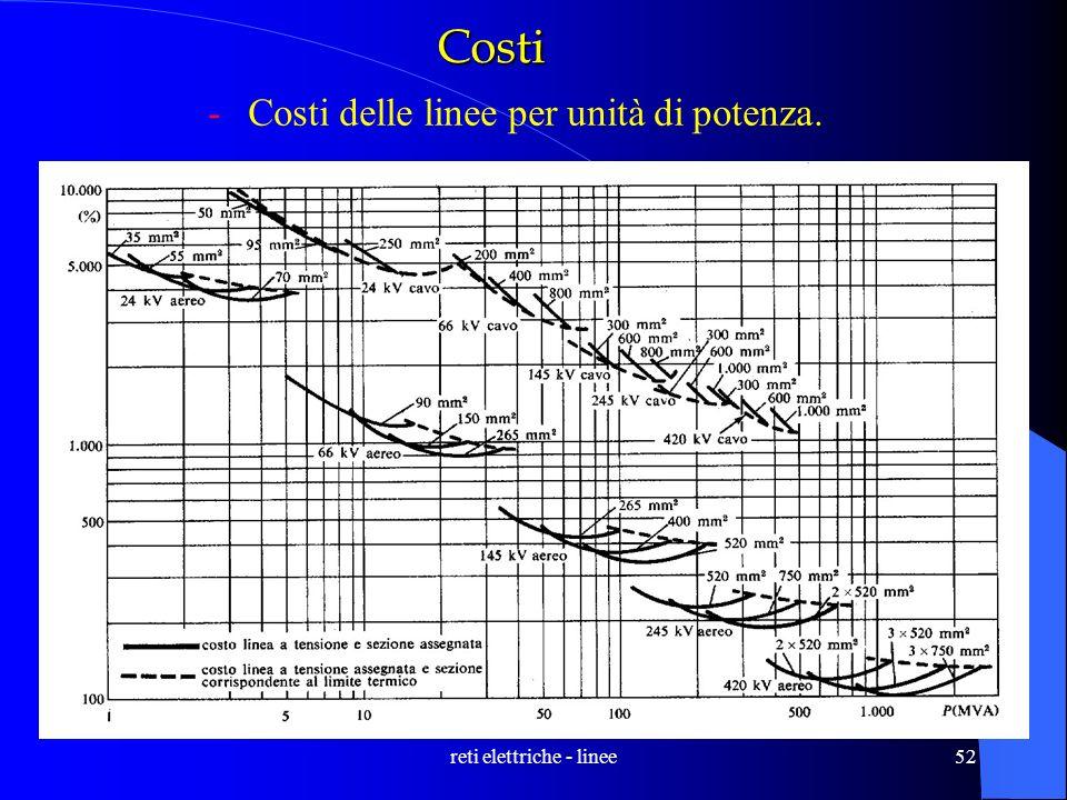 reti elettriche - linee52 Costi -Costi delle linee per unità di potenza.