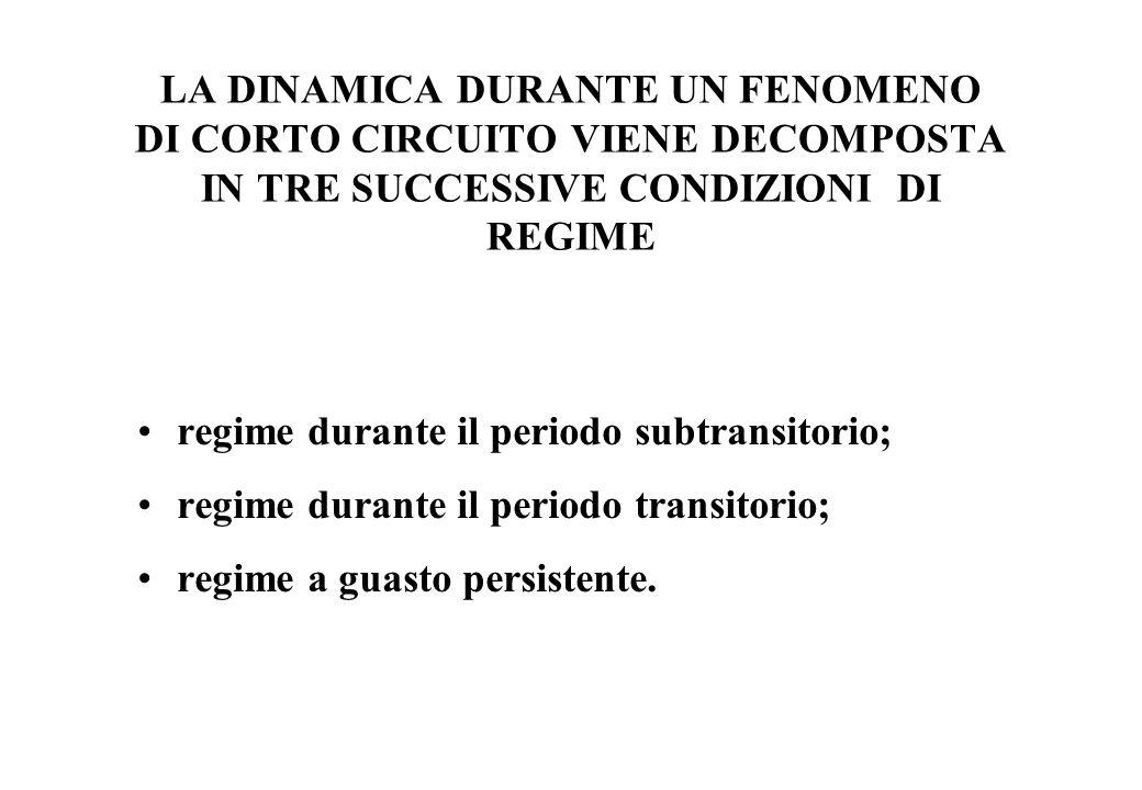 LA DINAMICA DURANTE UN FENOMENO DI CORTO CIRCUITO VIENE DECOMPOSTA IN TRE SUCCESSIVE CONDIZIONI DI REGIME regime durante il periodo subtransitorio; re