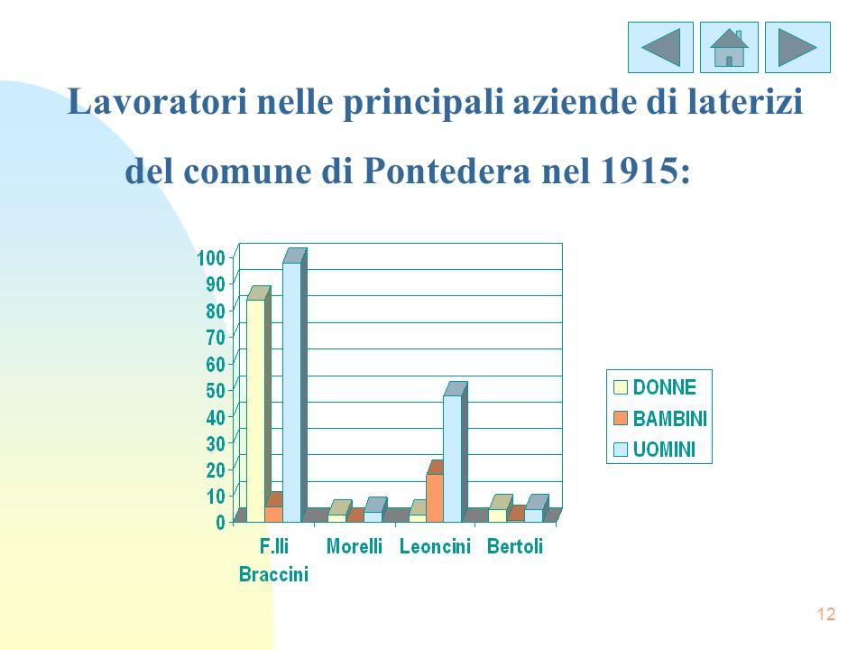 12 Lavoratori nelle principali aziende di laterizi del comune di Pontedera nel 1915:
