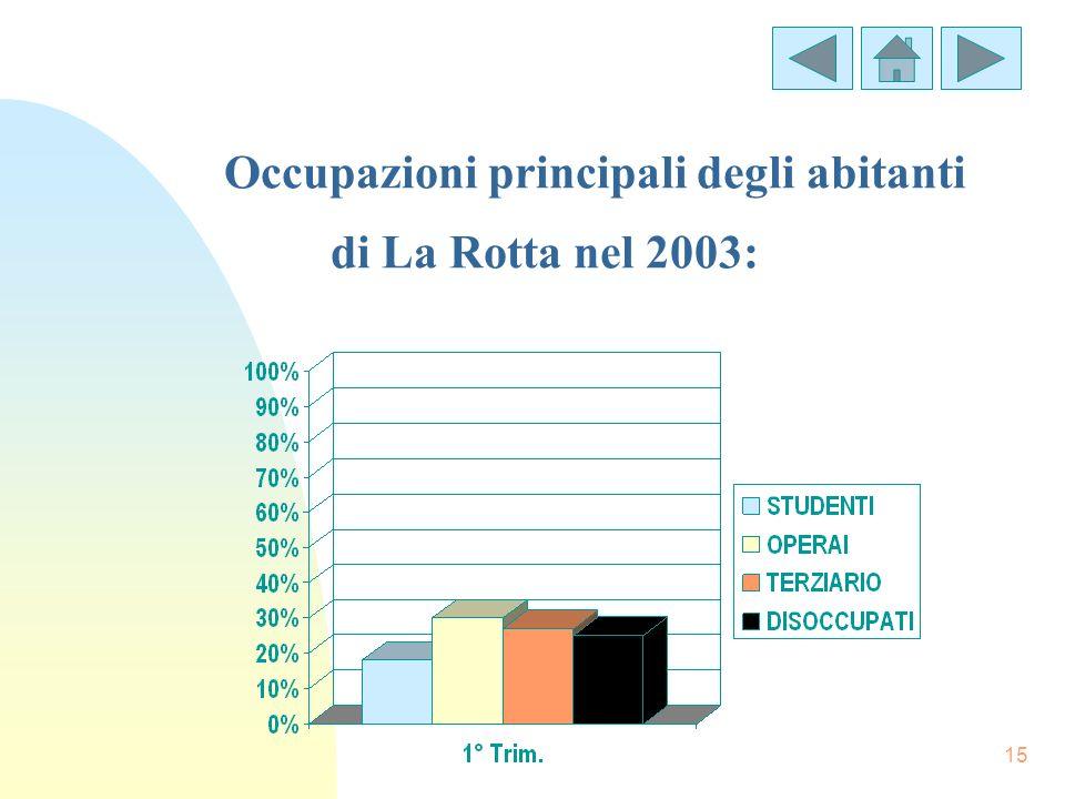 15 Occupazioni principali degli abitanti di La Rotta nel 2003: