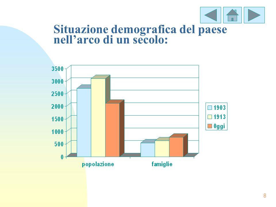 8 Situazione demografica del paese nellarco di un secolo:
