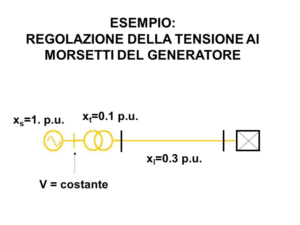 x l =0.3 p.u. x t =0.1 p.u. ESEMPIO: REGOLAZIONE DELLA TENSIONE AI MORSETTI DEL GENERATORE V = costante x s =1. p.u.