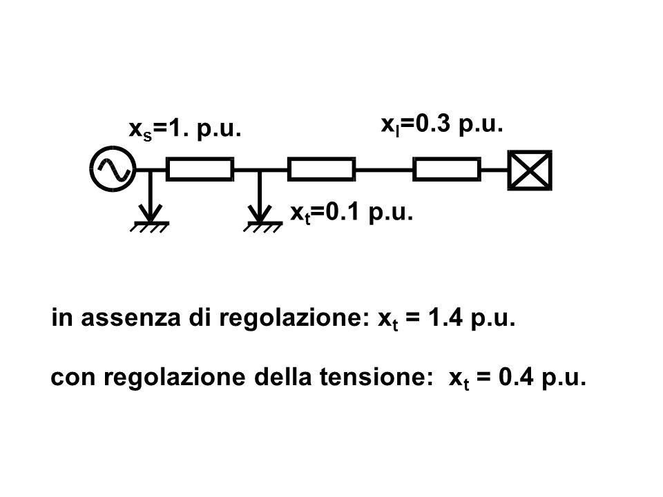 x t =0.1 p.u. x l =0.3 p.u. con regolazione della tensione: x t = 0.4 p.u. in assenza di regolazione: x t = 1.4 p.u.