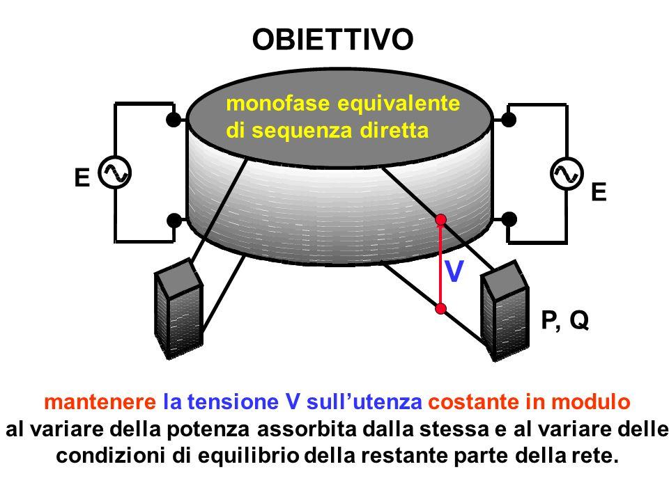 OBIETTIVO E E P, Q V monofase equivalente di sequenza diretta mantenere la tensione V sullutenza costante in modulo al variare della potenza assorbita