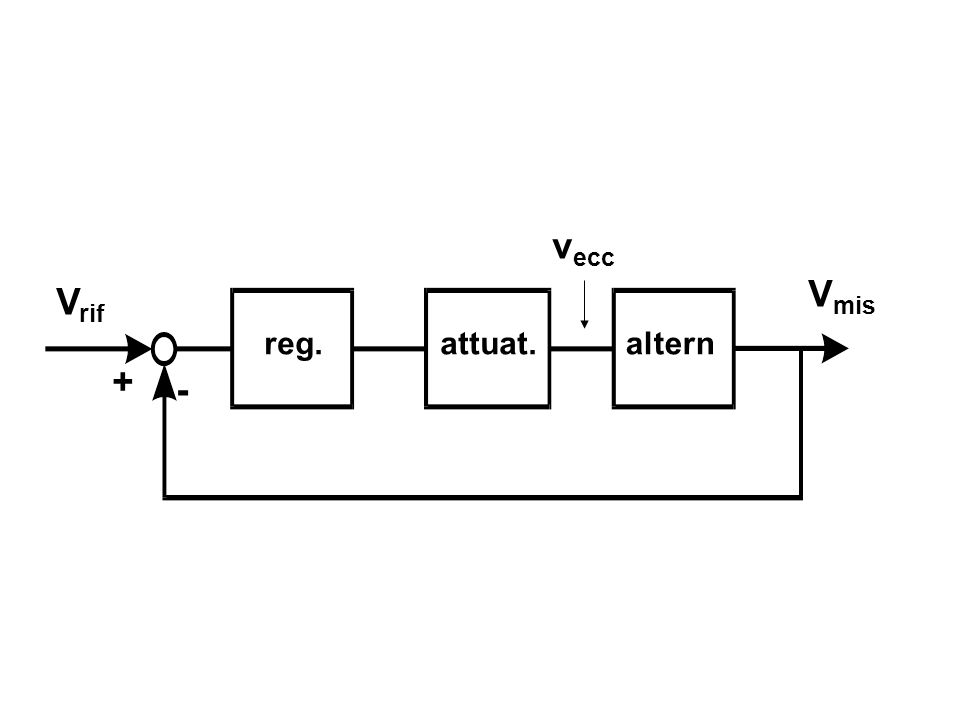 reg.attuat.altern V mis + - V rif v ecc
