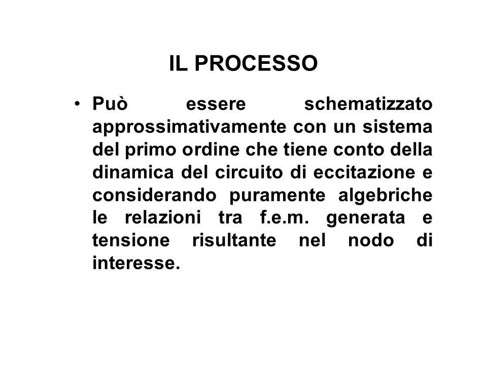 IL PROCESSO Può essere schematizzato approssimativamente con un sistema del primo ordine che tiene conto della dinamica del circuito di eccitazione e