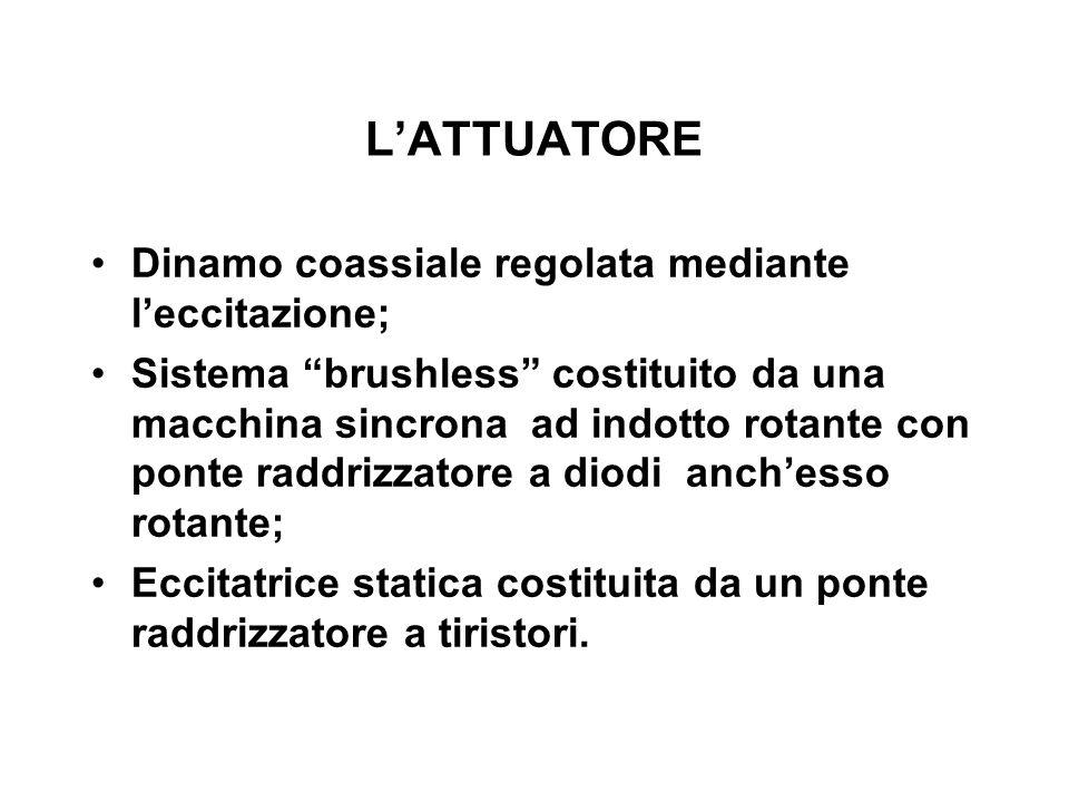LATTUATORE Dinamo coassiale regolata mediante leccitazione; Sistema brushless costituito da una macchina sincrona ad indotto rotante con ponte raddriz