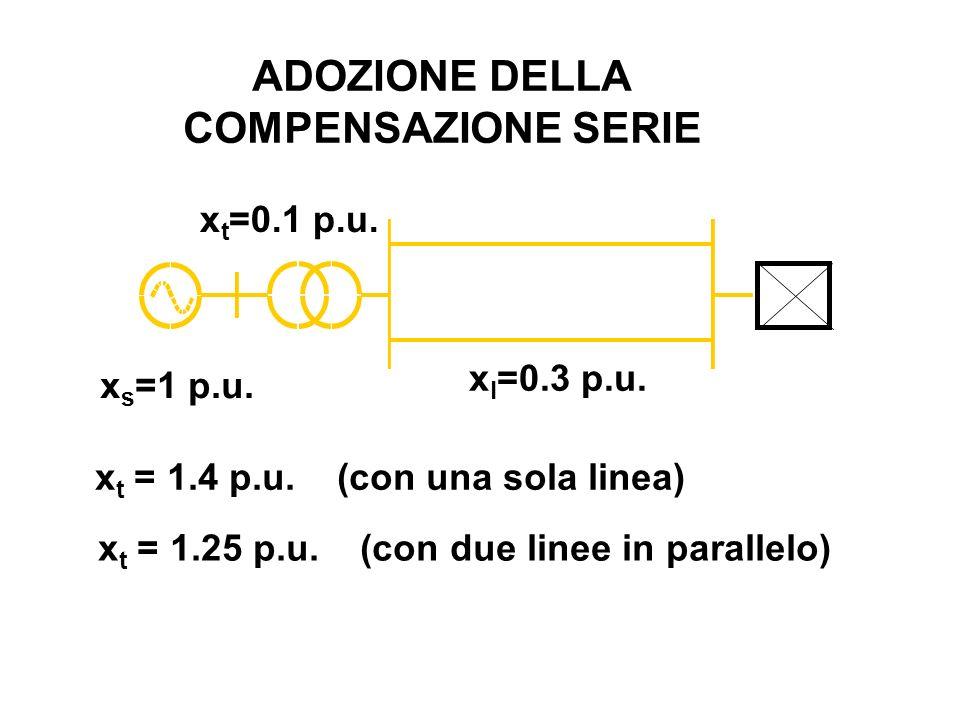 x l =0.3 p.u. x s =1 p.u. x t =0.1 p.u. x t = 1.4 p.u. (con una sola linea) x t = 1.25 p.u. (con due linee in parallelo) ADOZIONE DELLA COMPENSAZIONE
