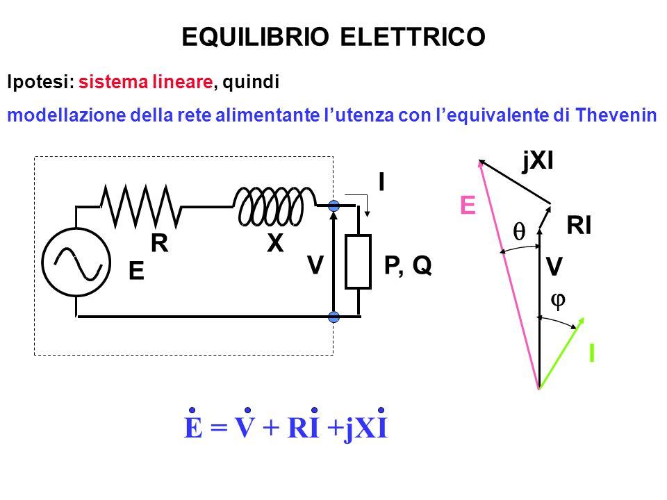 EQUILIBRIO ELETTRICO RX I P, Q E V Ipotesi: sistema lineare, quindi modellazione della rete alimentante lutenza con lequivalente di Thevenin I V RI jX