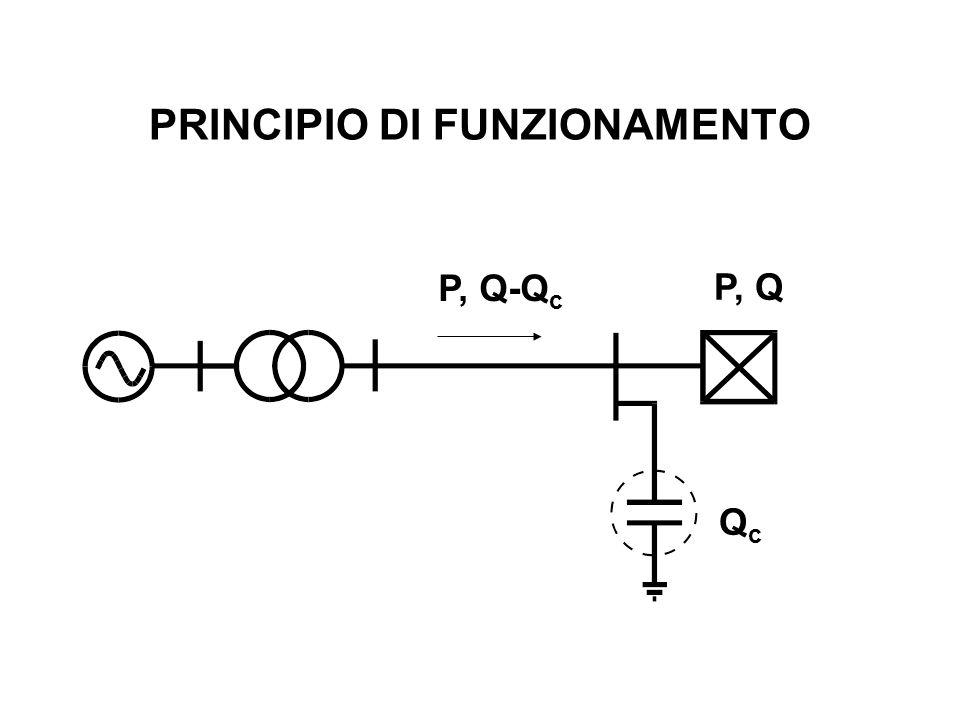 PRINCIPIO DI FUNZIONAMENTO P, Q QcQc P, Q-Q c