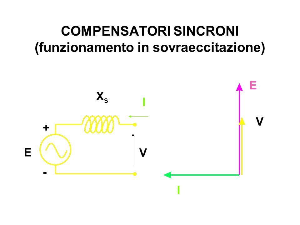 COMPENSATORI SINCRONI (funzionamento in sovraeccitazione) E V I XsXs E + - V I