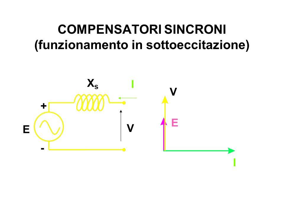 COMPENSATORI SINCRONI (funzionamento in sottoeccitazione) E V I XsXs E + - V I