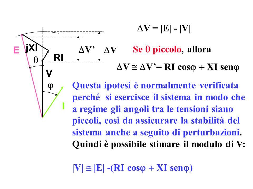 V = |E| - |V| I V RI jXI E V V V V= RI cos XI sen Se piccolo, allora Questa ipotesi è normalmente verificata perché si esercisce il sistema in modo ch