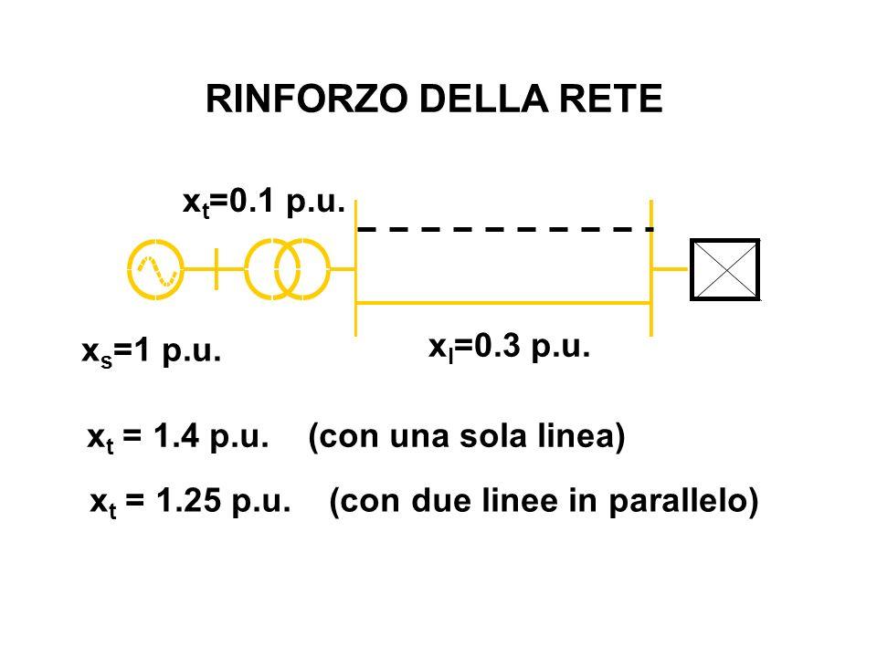 x l =0.3 p.u. x s =1 p.u. x t =0.1 p.u. x t = 1.4 p.u. (con una sola linea) x t = 1.25 p.u. (con due linee in parallelo) RINFORZO DELLA RETE