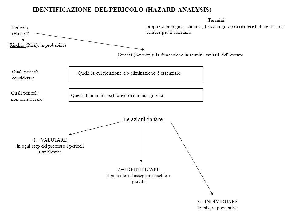 Analisi dose-risposta Pı 1- exp(-rd) Pı=1-[1+ d / N 50 (2¹/ª -1)]ֿ