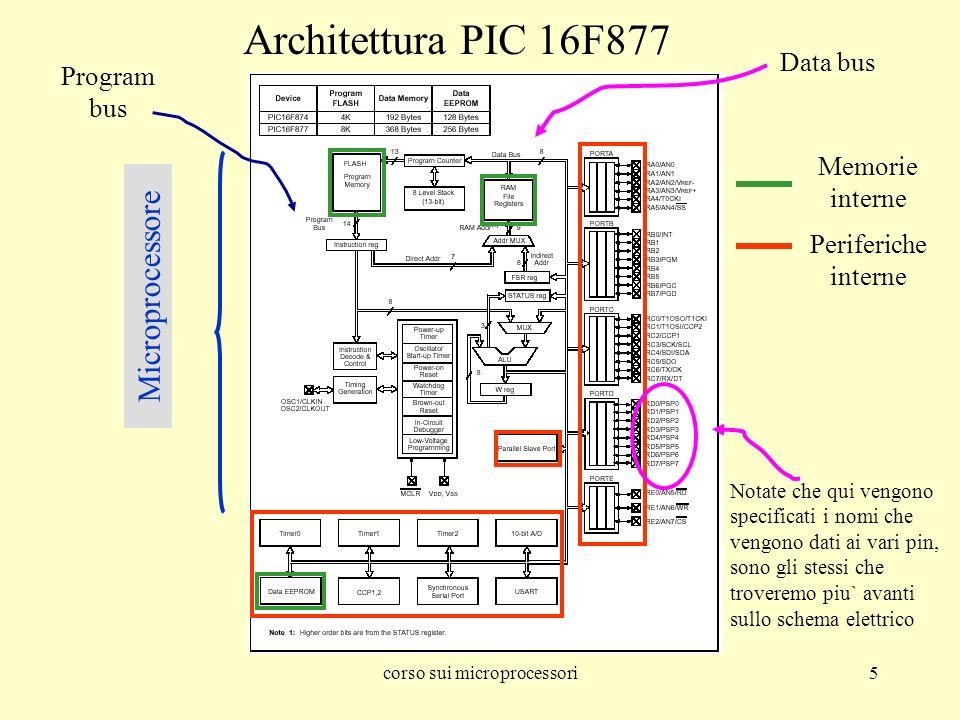 corso sui microprocessori5 Architettura PIC 16F877 Memorie interne Periferiche interne Microprocessore Data bus Notate che qui vengono specificati i nomi che vengono dati ai vari pin, sono gli stessi che troveremo piu` avanti sullo schema elettrico Program bus