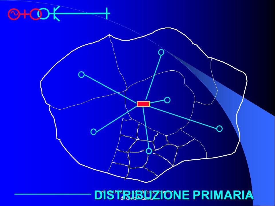 reti elettriche - reti di trasmissione e di distribuzione 19 DISTRIBUZIONE PRIMARIA