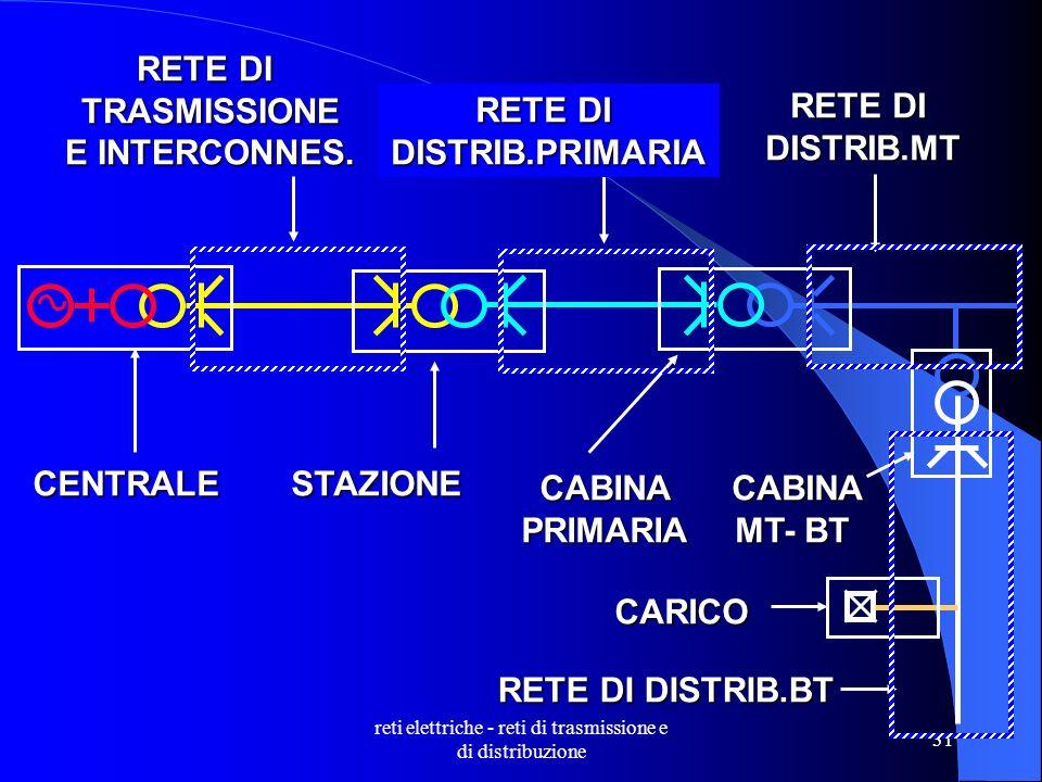 reti elettriche - reti di trasmissione e di distribuzione 31 CENTRALE RETE DI TRASMISSIONE E INTERCONNES.