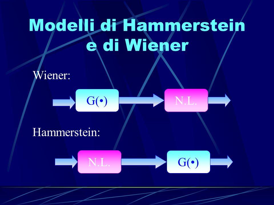 Identificazione del modello di Wiener G() La dinamica lineare viene identificata con un filtro di Kautz N.L.