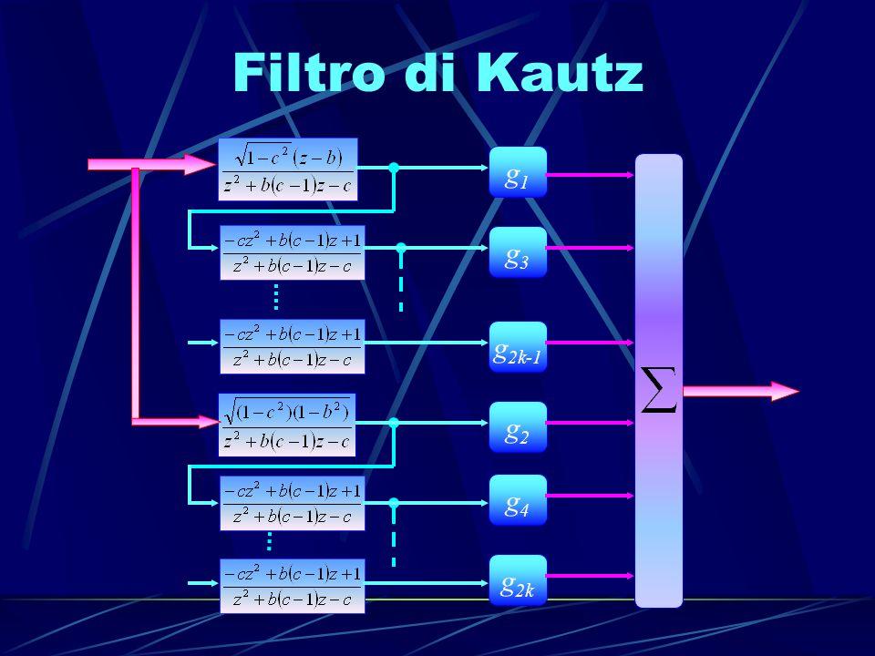 Struttura dellapprossimatore G(·) N.L.Sistema da identificare Filtro di Kautz BufferN.N.